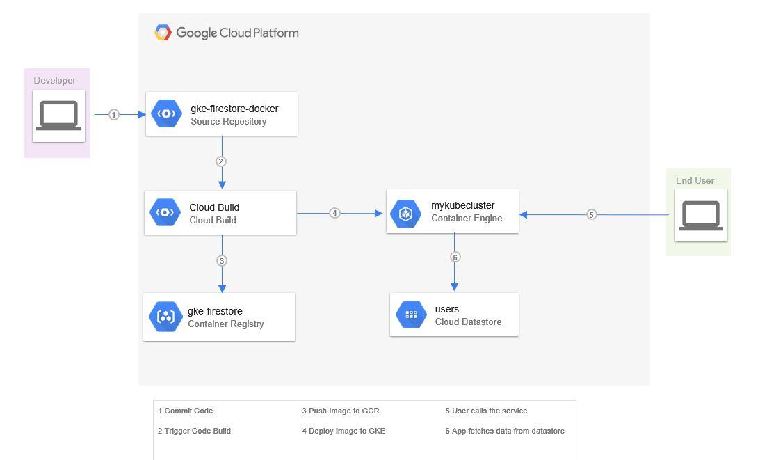 Google AppEngine WebApp with Datastore and Firebase using Nodejs