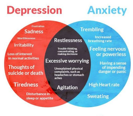 Depression and anxiety | Depression and anxiety treatment, Symptoms