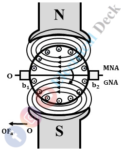 Armature Reaction in a DC Generator