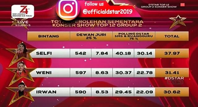 Hasil polling sementara SMS konsel grup 2 top 12 d'Star Indosiar - IG