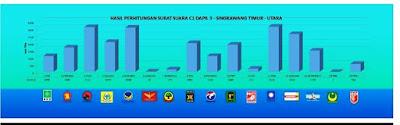 Plus minus jumlah partai di DPRD Singkawang