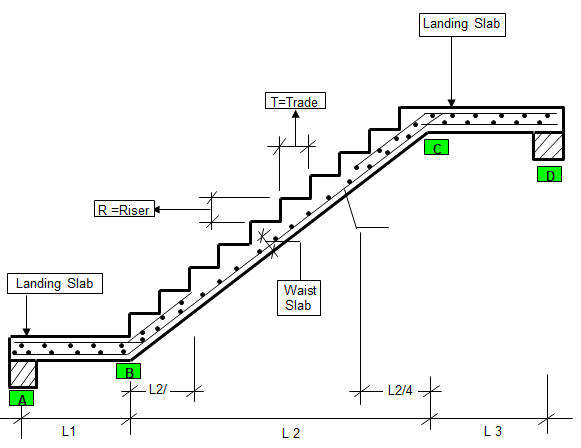wall supported staircase design calculation