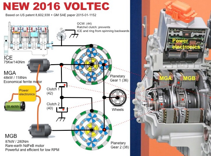 living in the shadow of climate change upgrading from to the transmission in the volt is a very complicated affair incorporating planetary gears and clutches to connect the two electric motors known as the mga
