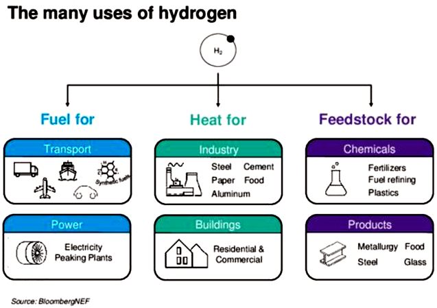 Lethal Heating: Hydrogen's Plunging Price Boosts Role As