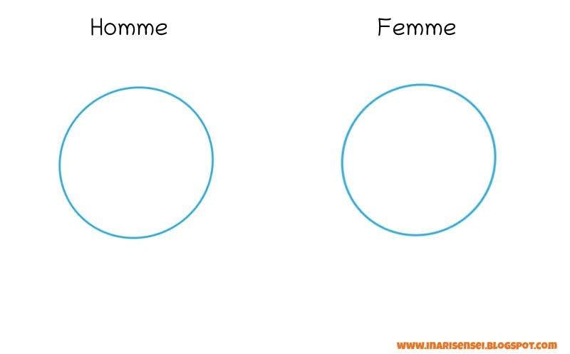 tracer les cercles