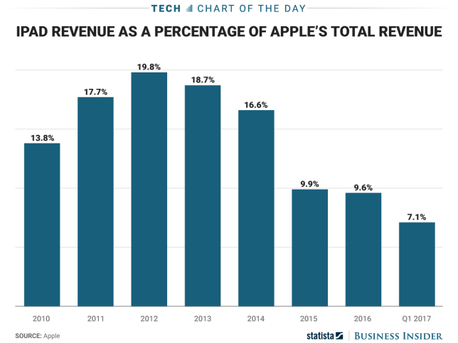 the-new-ipad-is-coming-at-a-time-when-apples-tablet-business-is-shrinking.jpg