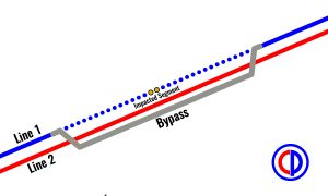 Bypass Overview