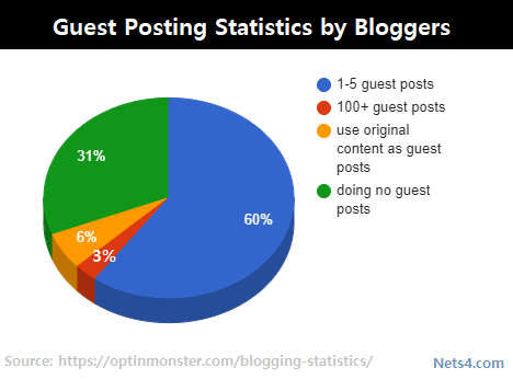 Guest-posting-statistics