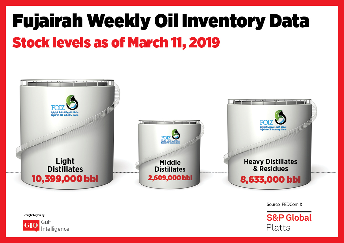 Fujairah Weekly Oil Inventory Data Stocks Level as of March 11, 2019