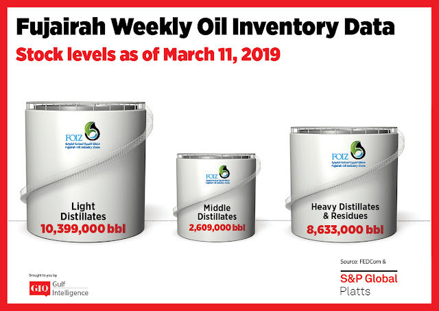 Chart Attribute: Fujairah Weekly Oil Inventory Data (as of March 11, 2019) / Source: The Gulf Intelligence