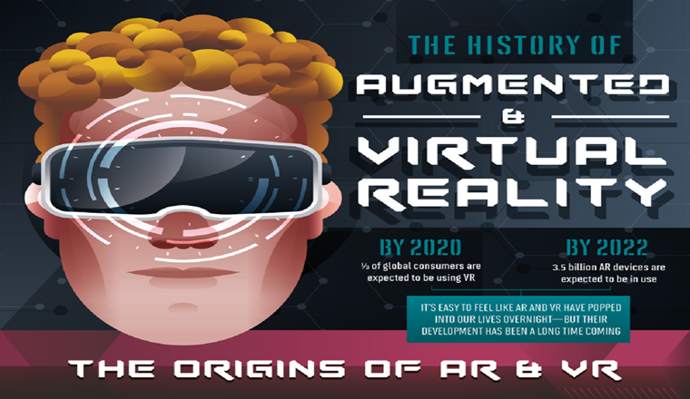 The History of Augmented and Virtual Reality #infographic