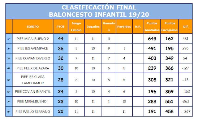 Basket Infantil Clasificación final Temp 2019-2020
