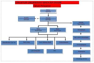 Struktur Organisasi Sekolah Dan Tugasnya