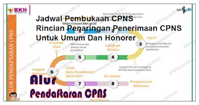 Pemerintah melalui Kementerian Aparatur Negara dan Reformasi Birokrasi (Kemen-PAN RB)  resmi merilis jumlah formasi Calon Pegawai Negeri Sipil (CPNS) 2019.