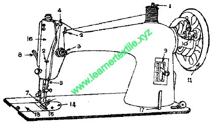 Sewing Machine and Their Functions | Different Parts of Hand Operated Sewing Machine