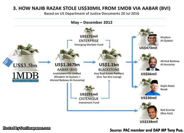 1MDB STOLEN MONEY