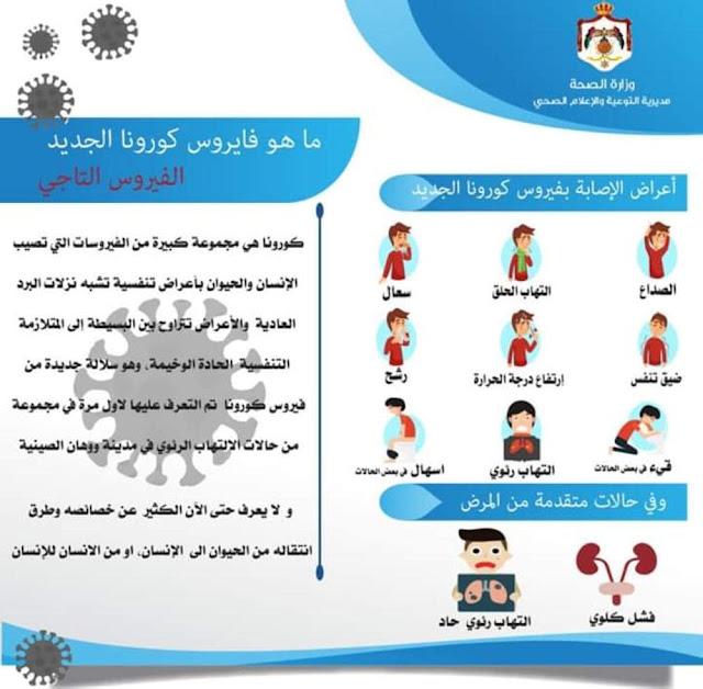 اعراض فيروس كورونا الجديد وزارة الصحة الاردنية