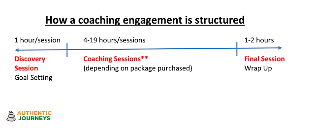 Structuring of a coaching engagement