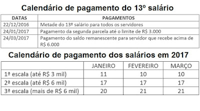 O Governo de Minas Gerais anunciou no dia 7/12 o calendário de pagamento dos salários dos servidores públicos estaduais para os próximos três meses e também do 13º salário.