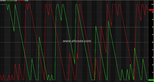 Aroon Indicator OB OS Zone AFL