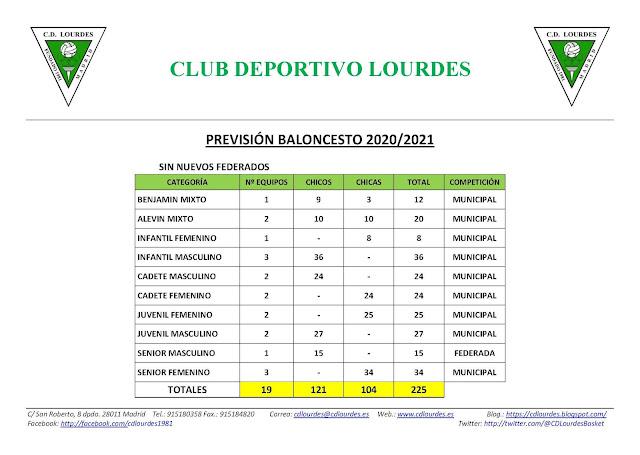 http://www.cdlourdes.es/pdf/PREVISION_20_21.pdf