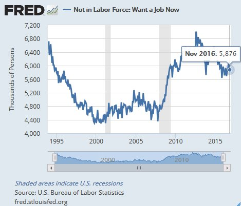 Not in labor force, but want a job