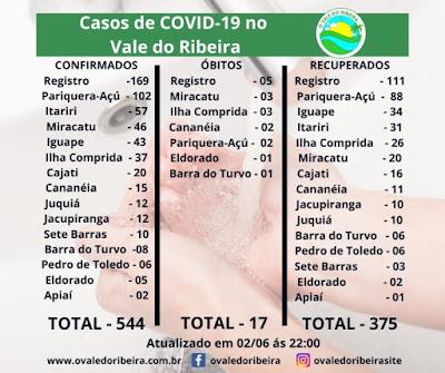 Vale do Ribeira soma 544 casos positivos, 375 recuperados e 17 mortes do Coronavírus - Covid-19