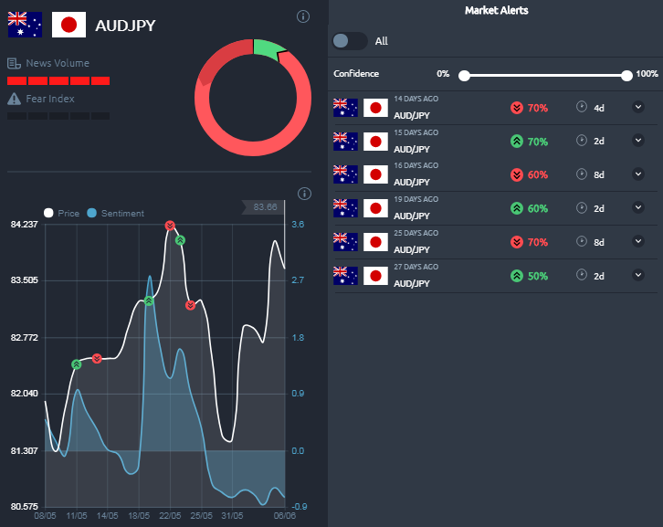 Cyber Sentiment Analysis AUDJPY Hari Ini 7 Juni 2018