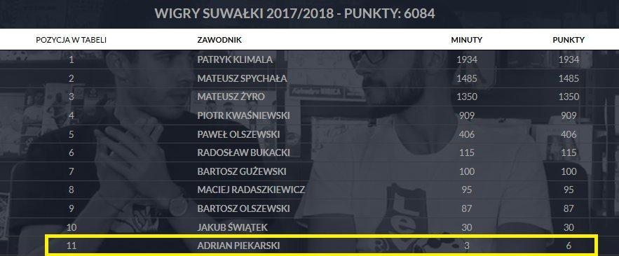 Bilans piłkarzy Wigier Suwałki z sezonu 2017/18 [aktualizacja: 24.08.2018], fot. PZPN