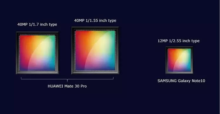 Huawei Mate 30 Pro to Sport Dual 40MP Cameras?
