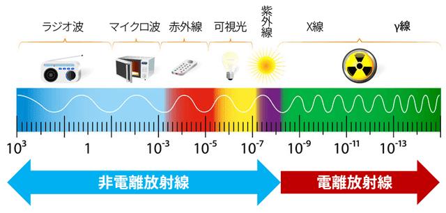 主な電磁波の種類