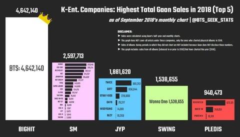 Korean Netizens Response to BTS Beat SM and JYP Artist Album Sales in 2018