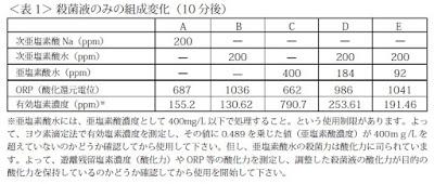 亜塩素酸水と次亜塩素酸水を併用すると相乗効果が得られ、ORPが上昇します。