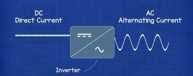 HOW INVERTERS WORK ???? - WORKING PRINCIPLE OF RECTIFIER and full operation