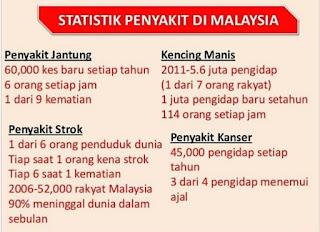 4 Penyakit Popular di Malaysia