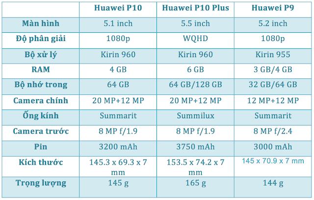 [MWC 2017] Chính thức ra mắt Huawei P10 và P10 Plus, camera kép Leica