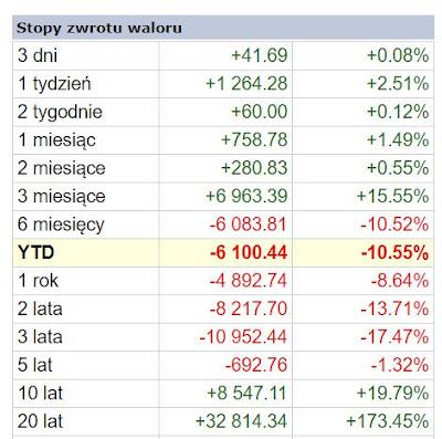 źródło: Stooq.pl