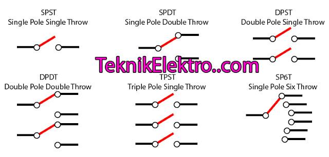 Saklar SPST SPDT DPST DPDT TPST ST6T