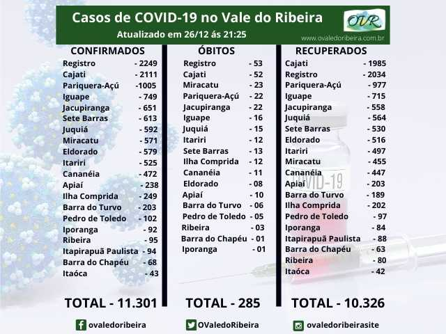 Vale do Ribeira soma 11.301 casos positivos, 10.326 recuperados e 285 mortes do Coronavírus - Covid-19