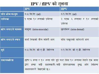 IPV vs fIPV