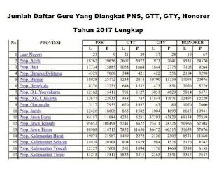 Jumlah Daftar Guru Yang Diangkat PNS, GTT, GTY, Honorer Tahun 2017 Lengkap