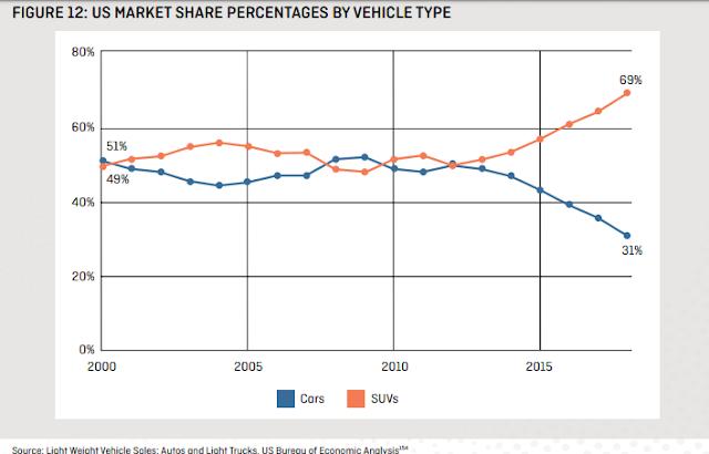 Evolución cuota mercado SUV y coches normales USA 2000-2018