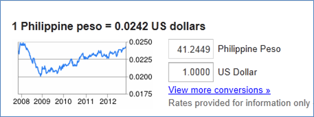 Philippine Peso-US Dollar Exchange Rate Nov. 5, 2012
