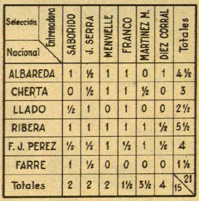 Clasificación final del Torneo de Entrenamiento de 1958