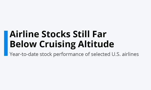 Aviation stocks hit hard by Covid-19