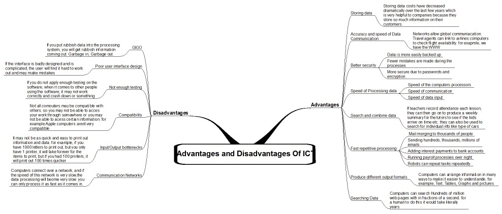 AS ICT THEORY: Advantages and Disadvantages of ICT