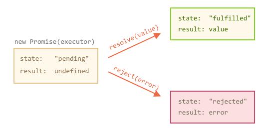 livescript | Programming Blog for PHP, Javascript, Nodejs, Angularjs