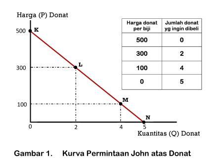 Kurva Permintaan John atas Donat - www.ajarekonomi.com