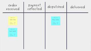 Konsep Sistem Kanban Dan Cara Kerja Kanban Board