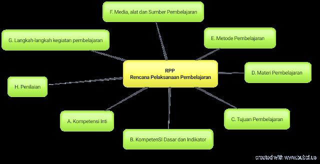 Melajah.com memberikan informasi cara membuat RPP